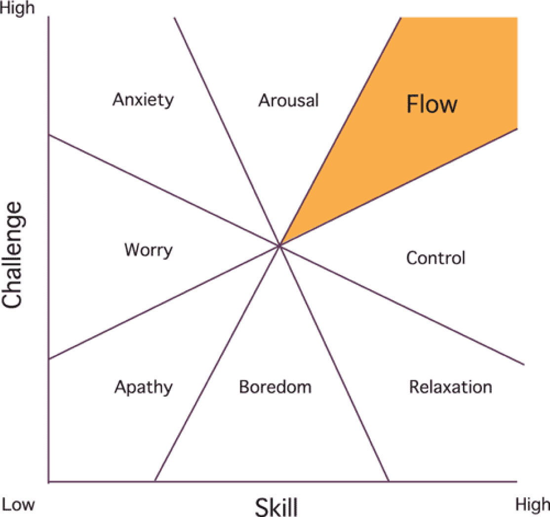 finding flow Mihaly csikszentmihalyi (/  finding flow: the psychology of engagement with everyday life basic books isbn.